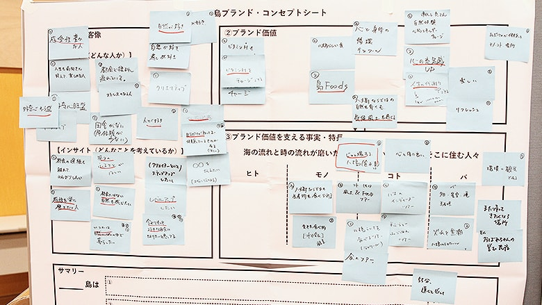 A Hachijojima brand concept sheet was drawn up based on the facilitator's summary.